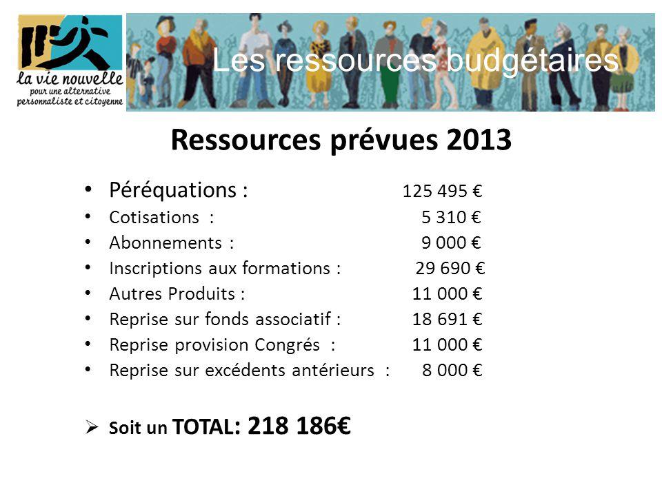 Les ressources budgétaires • Péréquations : 125 495 € • Cotisations : 5 310 € • Abonnements : 9 000 € • Inscriptions aux formations : 29 690 € • Autre