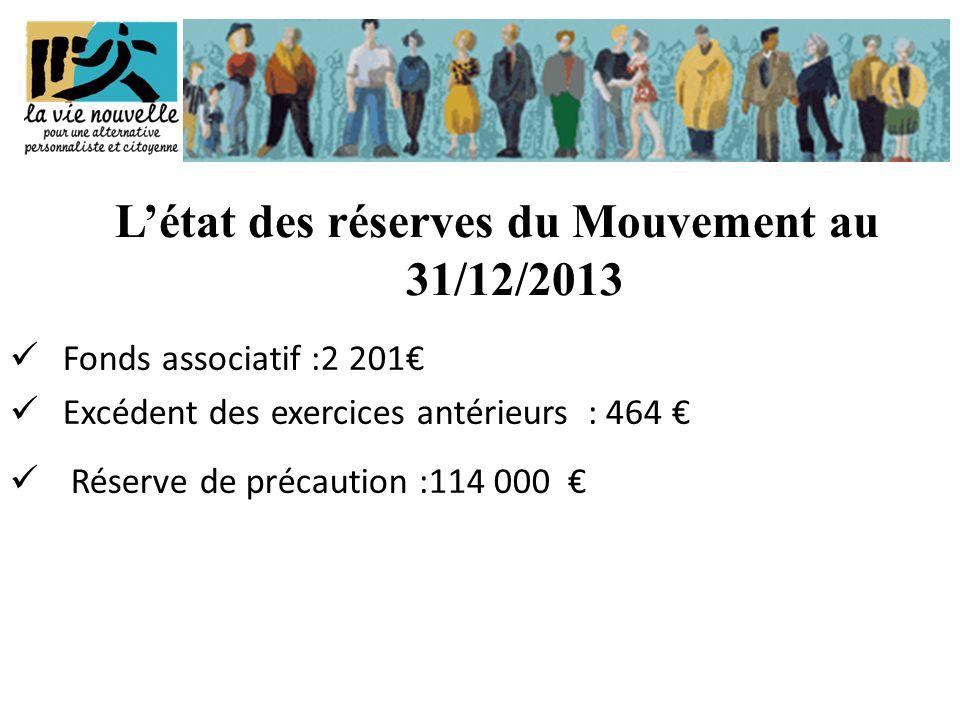  Fonds associatif :2 201€  Excédent des exercices antérieurs : 464 €  Réserve de précaution :114 000 € L'état des réserves du Mouvement au 31/12/2013