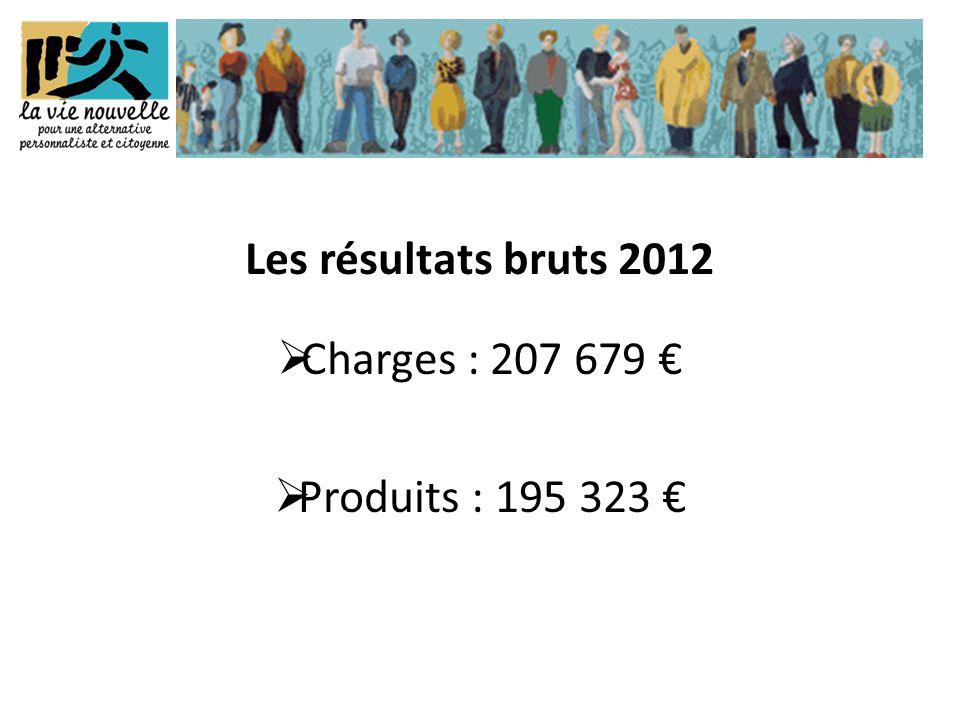 Les résultats bruts 2012  Charges : 207 679 €  Produits : 195 323 €