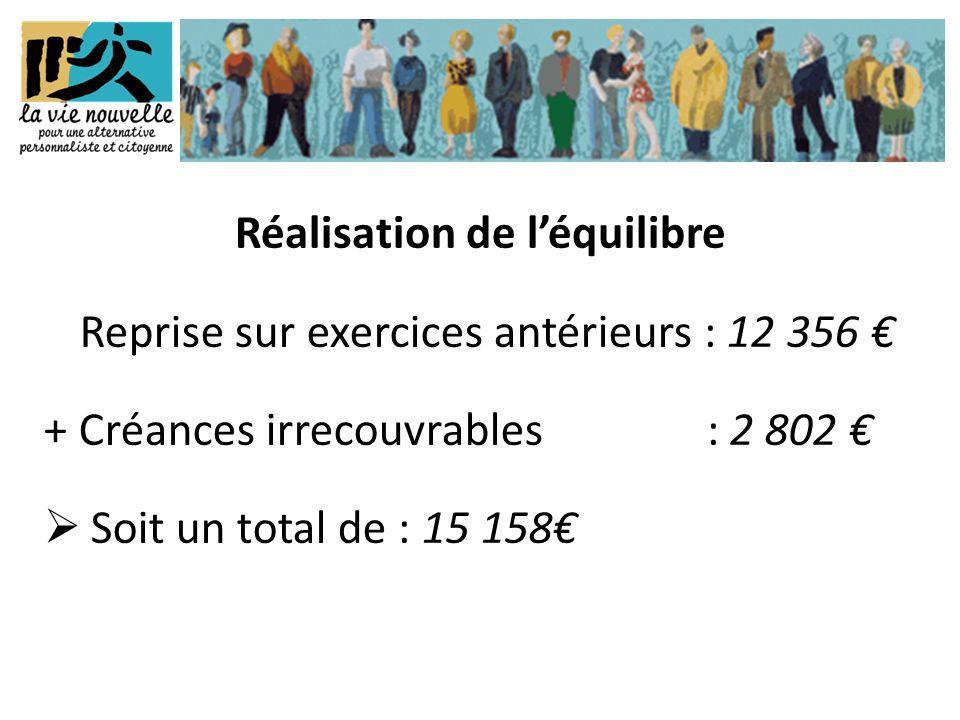 Reprise sur exercices antérieurs : 12 356 € + Créances irrecouvrables : 2 802 €  Soit un total de : 15 158€ Réalisation de l'équilibre
