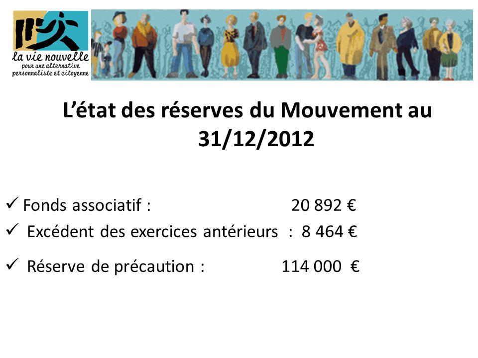 Fonds associatif : 20 892 €  Excédent des exercices antérieurs : 8 464 €  Réserve de précaution : 114 000 € L'état des réserves du Mouvement au 31/12/2012