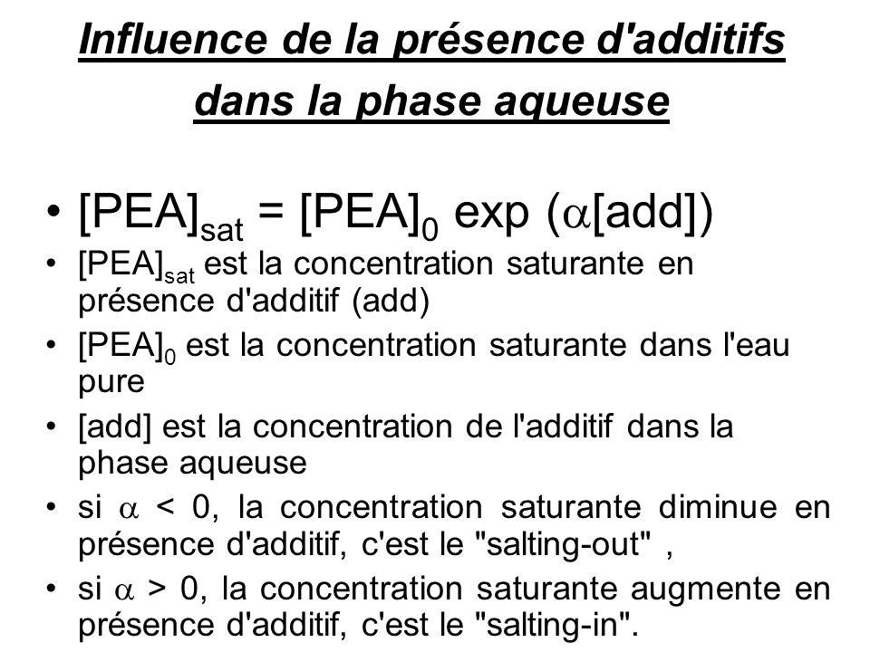 cinétique de solubilisation du PEA dans l'eau pure [PEA] sat = k 0 /k 1 t 1/2 = ln2/k 1