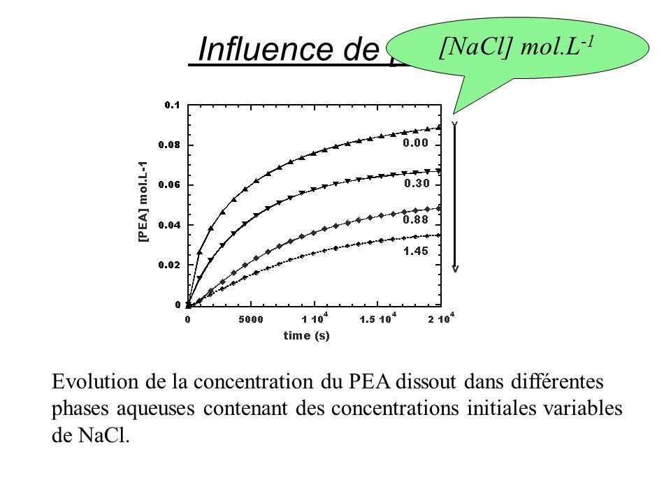 Influence de la présence d additifs dans la phase aqueuse •[PEA] sat = [PEA] 0 exp (  [add]) •[PEA] sat est la concentration saturante en présence d additif (add) •[PEA] 0 est la concentration saturante dans l eau pure •[add] est la concentration de l additif dans la phase aqueuse •si  < 0, la concentration saturante diminue en présence d additif, c est le salting-out , •si  > 0, la concentration saturante augmente en présence d additif, c est le salting-in .