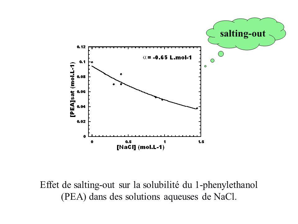 Influence de [NaCl] Evolution de la concentration du PEA dissout dans différentes phases aqueuses contenant des concentrations initiales variables de NaCl.