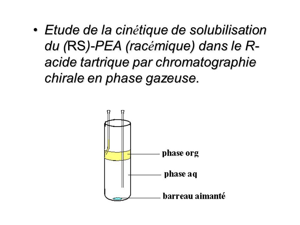 Augmentation de la concentration saturante du PEA en fonction de la concentration aqueuse d acide tartrique.