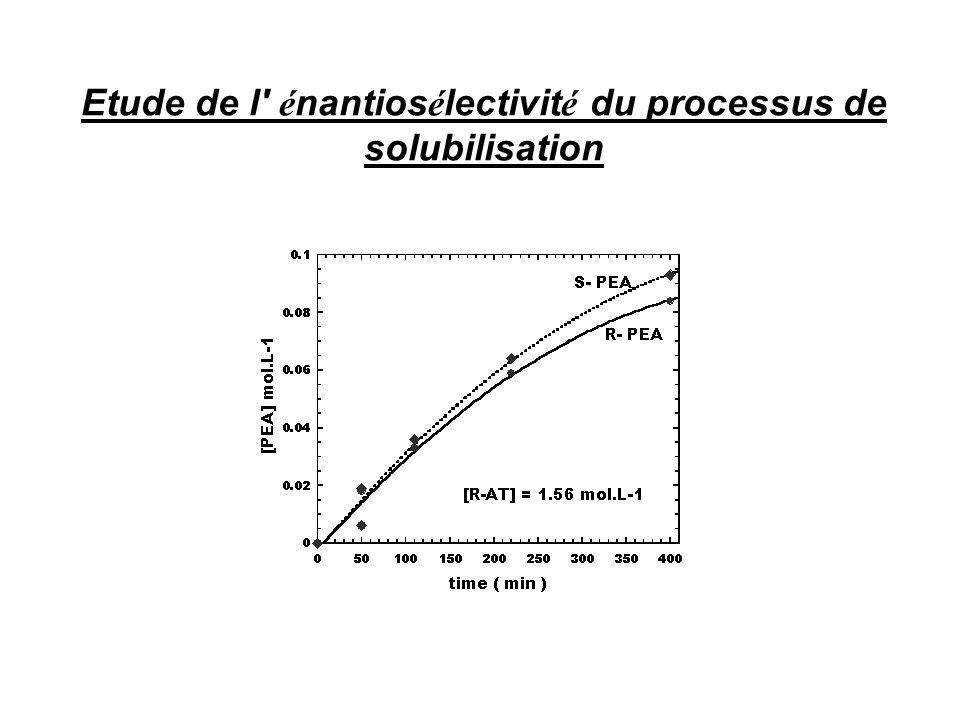 •Etude de la cin é tique de solubilisation du (RS)-PEA (rac é mique) dans le R- acide tartrique par chromatographie chirale en phase gazeuse.