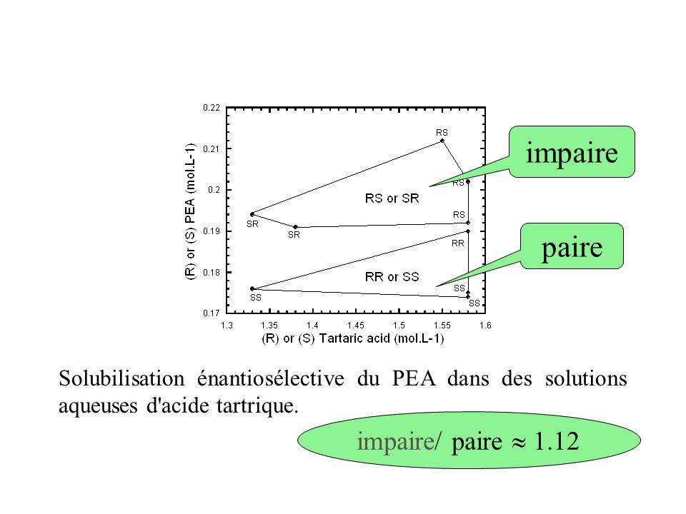 Solubilisation des compos é s é nantiom é riquement purs R PEA S AT (impaire) = S PEA R AT (impaire)  R PEA R AT (paire) = S PEA S AT (paire) les différentes interactions entre PEA et AT