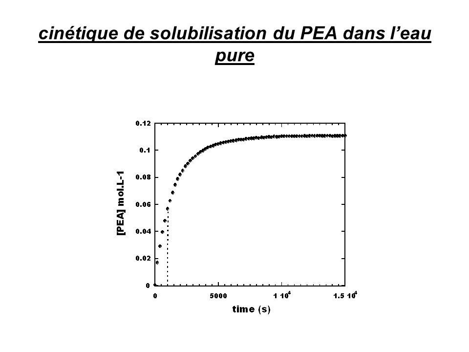 •Etude de la cin é tique de solubilisation par spectrophotom é trie UV-visible