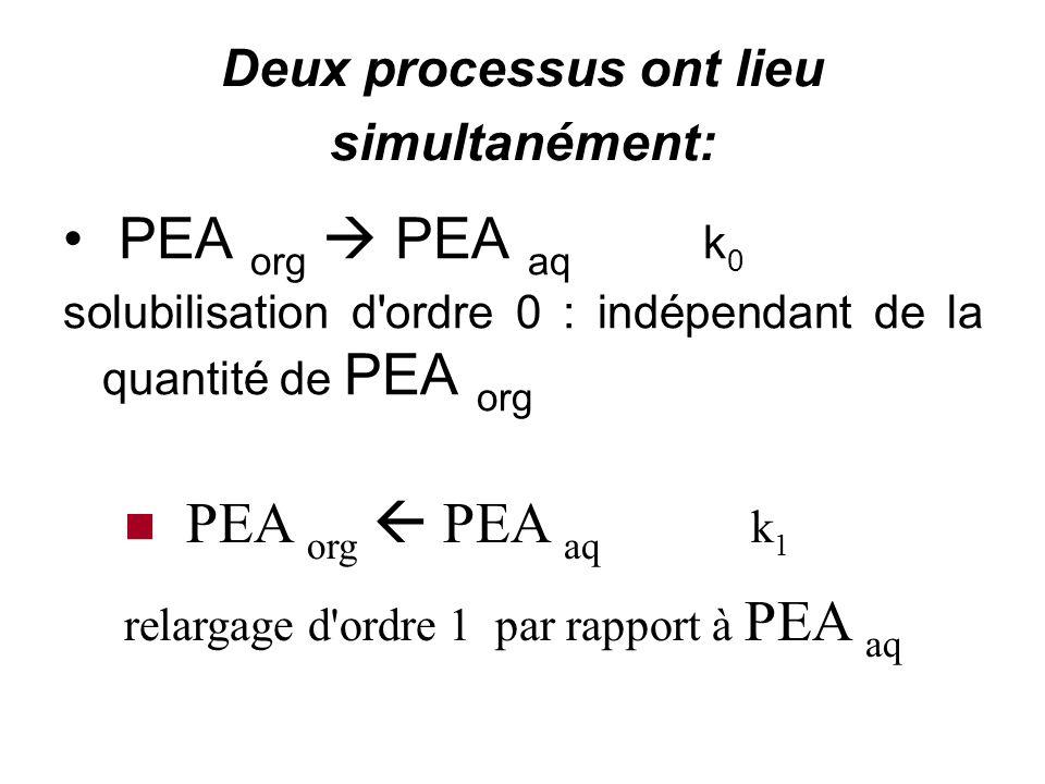 cinétique de solubilisation du PEA dans l'eau pure