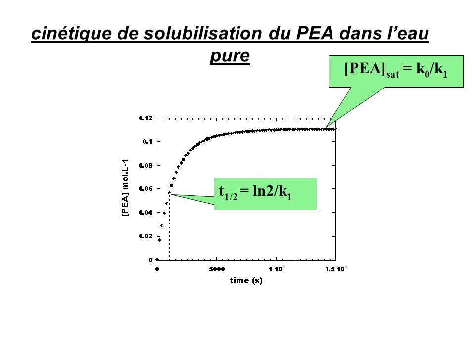 •évolution de la concentration du PEA : [PEA] (t) = (k 0 /k 1 )*[exp (-k 1 t)]  à l'équilibre : [PEA] sat = k 0 /k 1