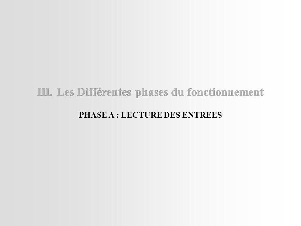 III.Les Différentes phases du fonctionnement PHASE A : LECTURE DES ENTREES III.