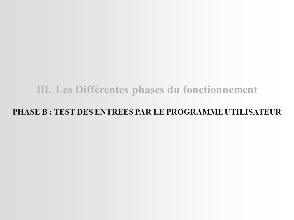 III. Les Différentes phases du fonctionnement PHASE B : TEST DES ENTREES PAR LE PROGRAMME UTILISATEUR