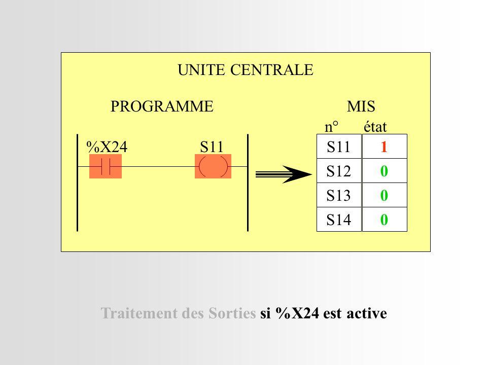 UNITE CENTRALE MIS S11 S12 S13 S14 n° 1 0 0 0 état Traitement des Sorties si %X24 est active PROGRAMME S11%X24