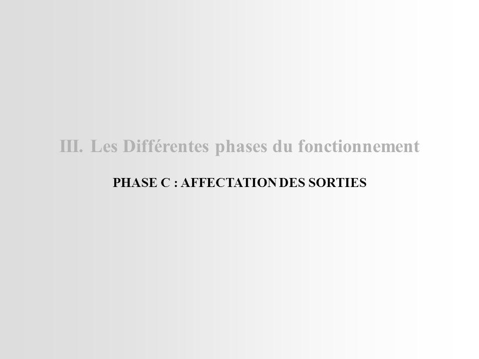 III. Les Différentes phases du fonctionnement PHASE C : AFFECTATION DES SORTIES