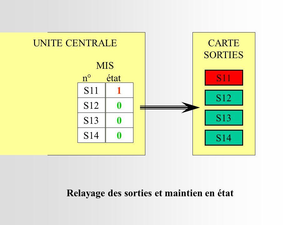MIS S11 S12 S13 S14 n° 1 0 0 0 état Relayage des sorties et maintien en état UNITE CENTRALECARTE SORTIES S11 S12 S13 S14