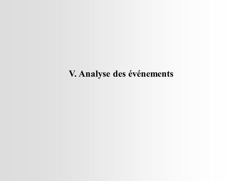 V. Analyse des événements