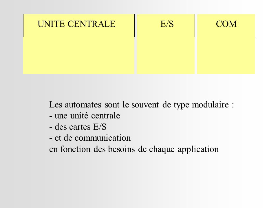 Les automates sont le souvent de type modulaire : - une unité centrale - des cartes E/S - et de communication en fonction des besoins de chaque application UNITE CENTRALEE/SCOM