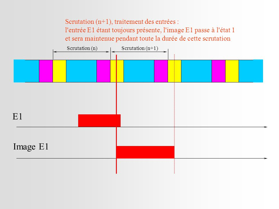 Scrutation (n)Scrutation (n+1) E1 Image E1 Scrutation (n+1), traitement des entrées : l entrée E1 étant toujours présente, l image E1 passe à l état 1 et sera maintenue pendant toute la durée de cette scrutation