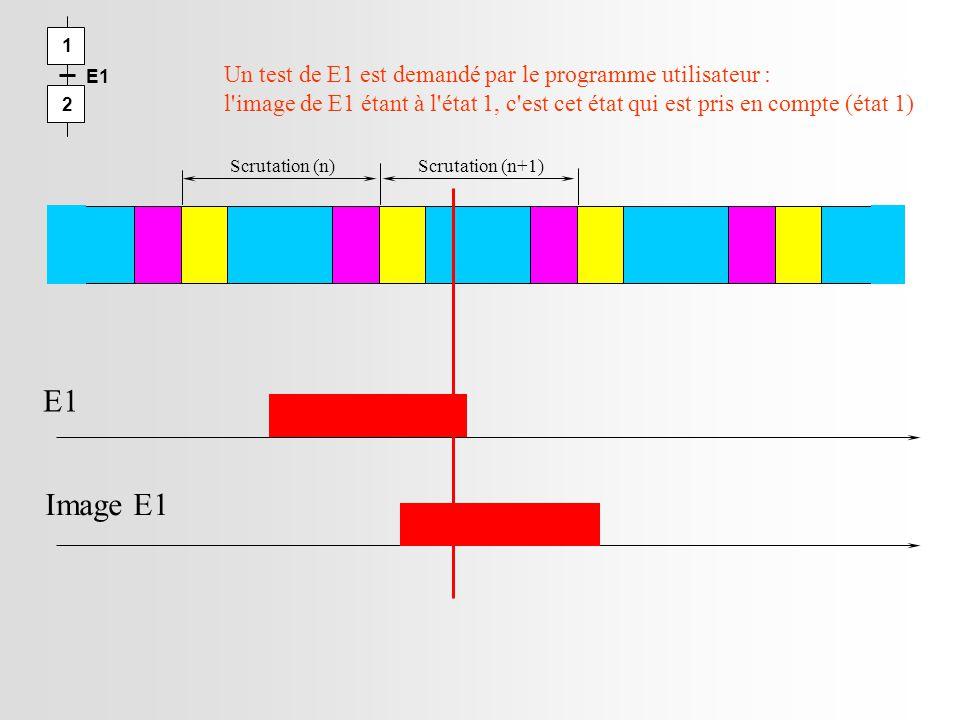 Scrutation (n)Scrutation (n+1) E1 Image E1 Un test de E1 est demandé par le programme utilisateur : l image de E1 étant à l état 1, c est cet état qui est pris en compte (état 1) 1 2 E1