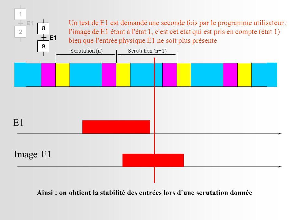 Scrutation (n)Scrutation (n+1) E1 Image E1 Un test de E1 est demandé une seconde fois par le programme utilisateur : l image de E1 étant à l état 1, c est cet état qui est pris en compte (état 1) bien que l entrée physique E1 ne soit plus présente Ainsi : on obtient la stabilité des entrées lors d une scrutation donnée 1 2 E1 8 9