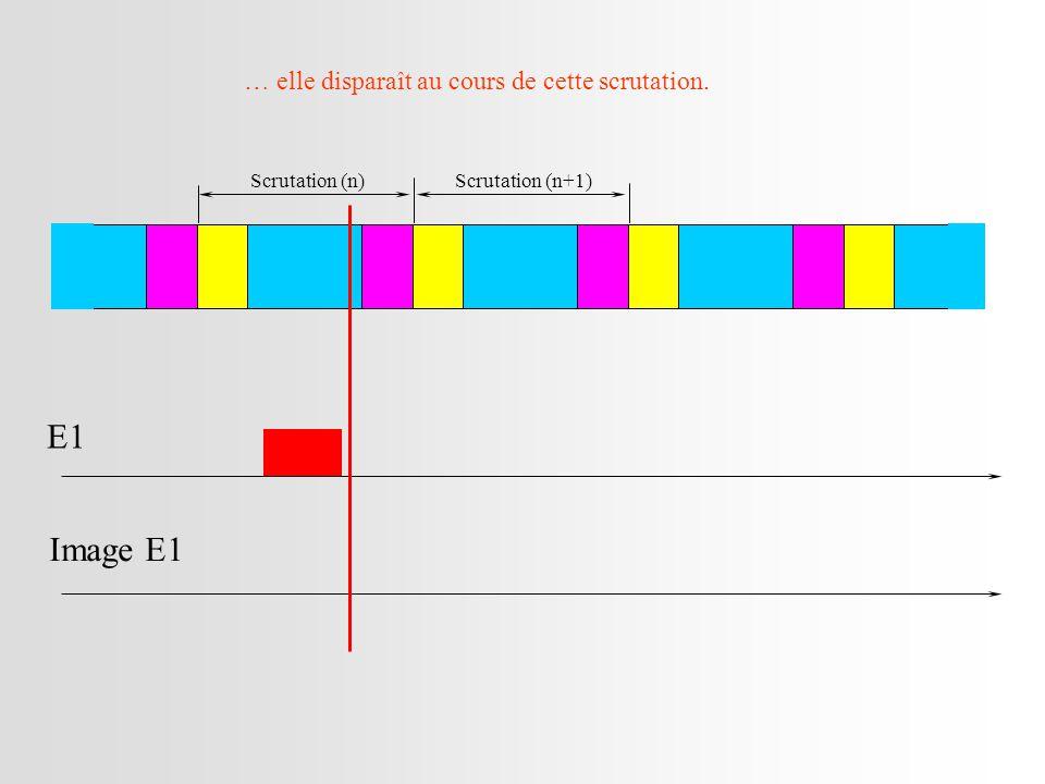 Scrutation (n)Scrutation (n+1) E1 Image E1 … elle disparaît au cours de cette scrutation.