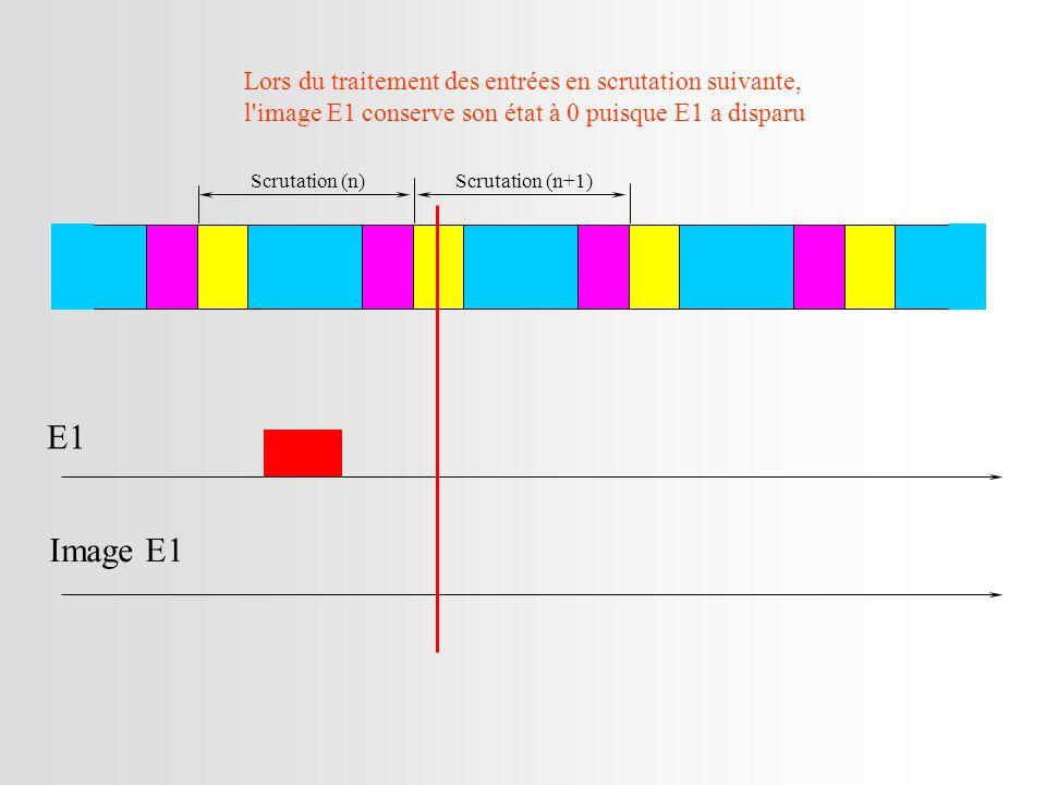 Scrutation (n)Scrutation (n+1) E1 Image E1 Lors du traitement des entrées en scrutation suivante, l image E1 conserve son état à 0 puisque E1 a disparu