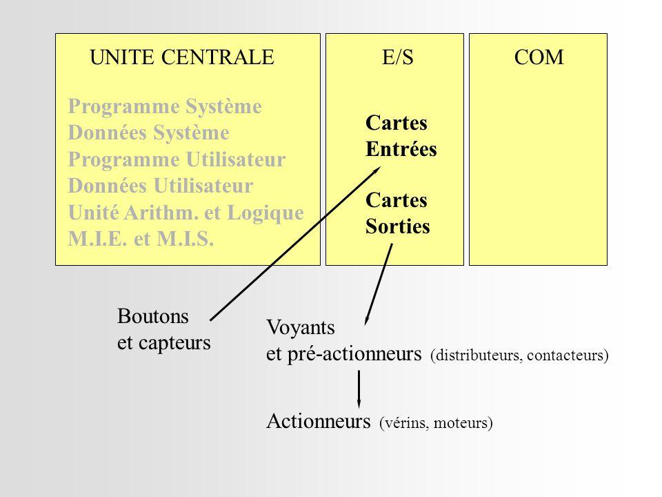 UNITE CENTRALEE/SCOM Programme Système Données Système Programme Utilisateur Données Utilisateur Unité Arithm.