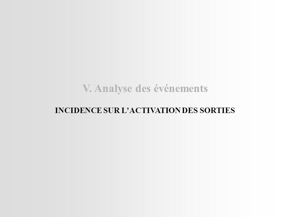 V. Analyse des événements INCIDENCE SUR L ACTIVATION DES SORTIES