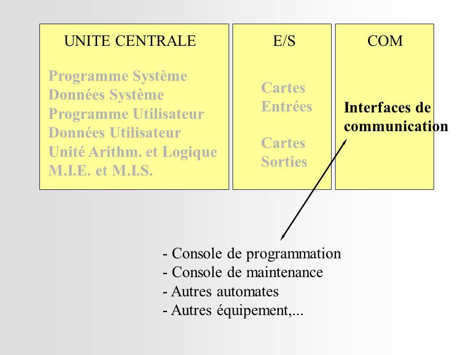 UNITE CENTRALE MIE E1 E2 E3 E4 n° 1 0 1 0 état Traitement des Entrées et évolutions possibles des grafcets PROGRAMME 23 24 E1