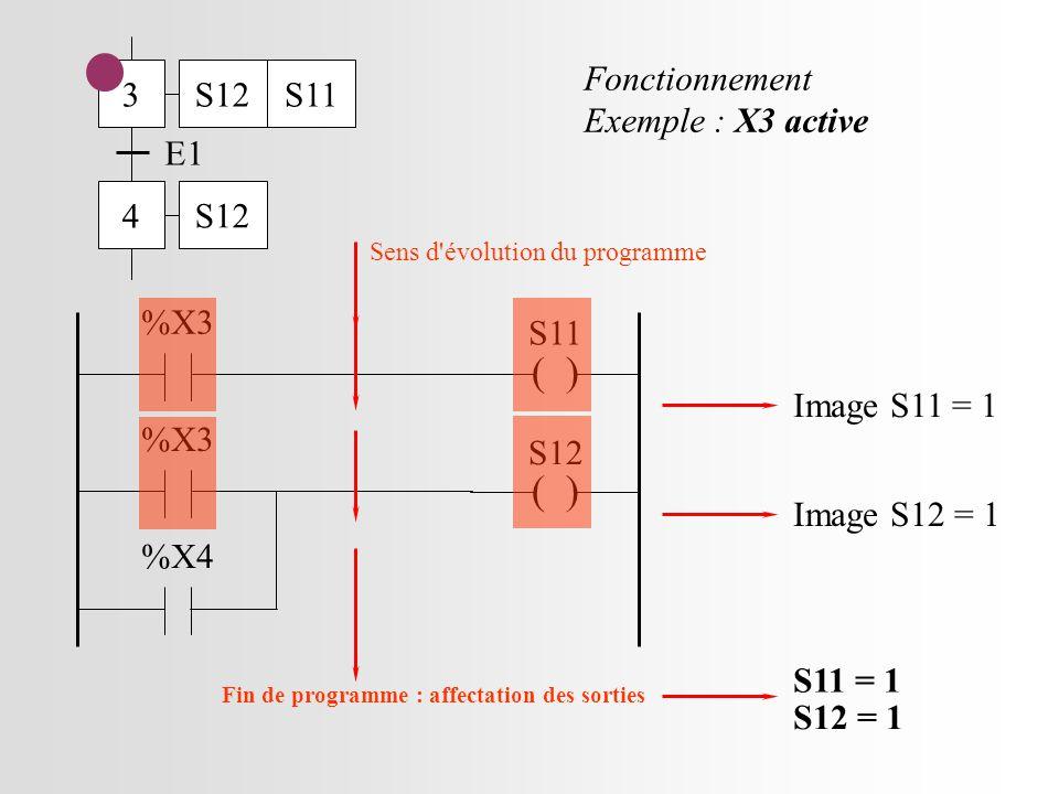 3 4 E1 S12S11 S12 ( ) S11 %X3 ( ) S12 %X3 %X4 Fonctionnement Exemple : X3 active Sens d évolution du programme Image S11 = 1 Image S12 = 1 S11 = 1 S12 = 1 Fin de programme : affectation des sorties