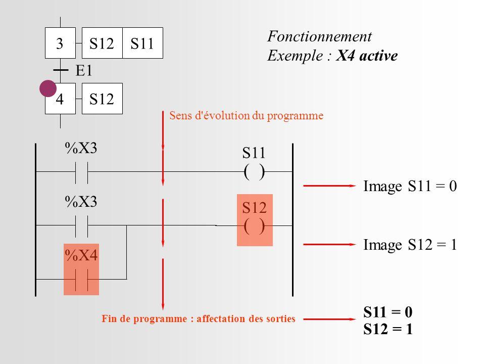 3 4 E1 S12S11 S12 ( ) S11 %X3 ( ) S12 %X3 %X4 Sens d évolution du programme Image S11 = 0 Fonctionnement Exemple : X4 active Image S12 = 1 S11 = 0 S12 = 1 Fin de programme : affectation des sorties