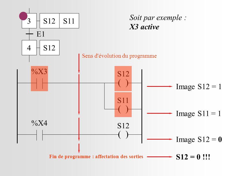 3 4 E1 S12S11 S12 ( ) S12 %X3 ( ) S11 %X4 ( ) S12 Soit par exemple : X3 active Sens d évolution du programme Image S12 = 1 Image S11 = 1 Image S12 = 0 S12 = 0 !!.