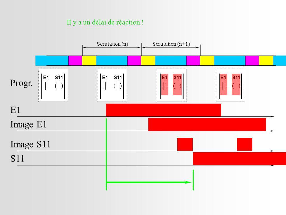 Scrutation (n)Scrutation (n+1) E1 Image E1 Progr.S11 Image S11 Il y a un délai de réaction .