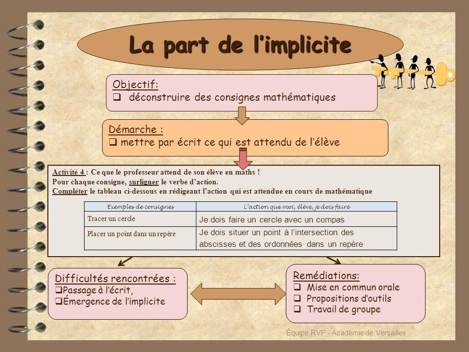La part de l'implicite Activité 4 : Ce que le professeur attend de son élève en maths ! Pour chaque consigne, surligner le verbe d'action. Compléter l