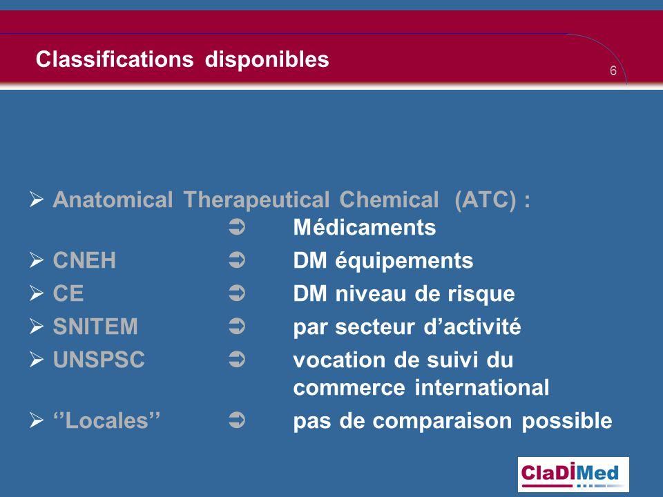 6 Classifications disponibles  Anatomical Therapeutical Chemical (ATC) :  Médicaments  CNEH  DM équipements  CE  DM niveau de risque  SNITEM  par secteur d'activité  UNSPSC  vocation de suivi du commerce international  ''Locales''  pas de comparaison possible