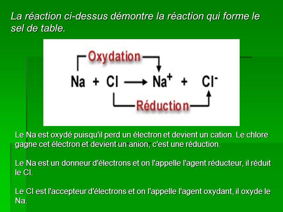 Le Na est oxydé puisqu'il perd un électron et devient un cation. Le chlore gagne cet électron et devient un anion, c'est une réduction. Le Na est un d