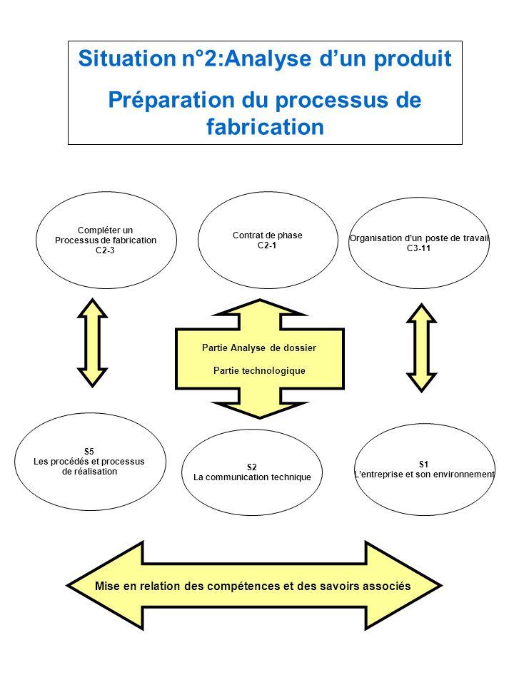 Situation n°2:Analyse d'un produit Préparation du processus de fabrication Compléter un Processus de fabrication C2-3 Contrat de phase C2-1 Organisati