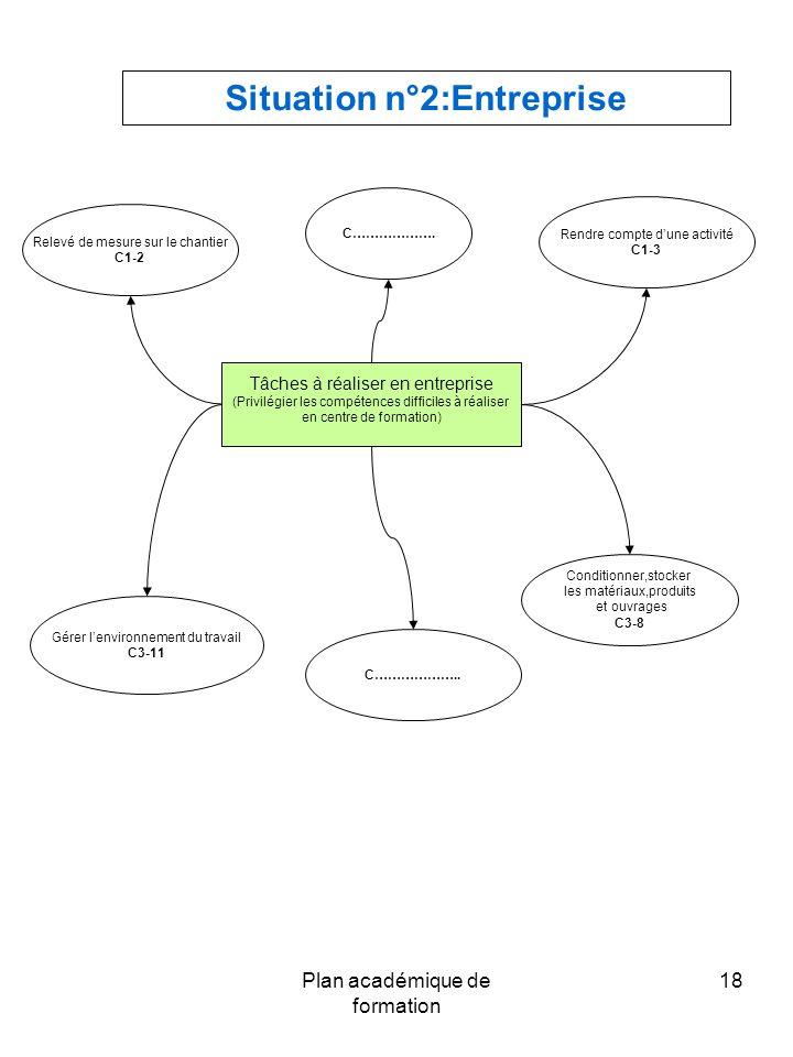 Plan académique de formation 18 Situation n°2:Entreprise Relevé de mesure sur le chantier C1-2 Rendre compte d'une activité C1-3 Conditionner,stocker