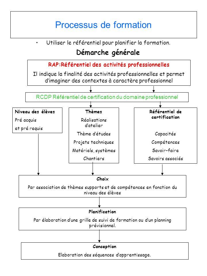Processus de formation •Utiliser le référentiel pour planifier la formation. Démarche générale RAP:Référentiel des activités professionnelles Il indiq