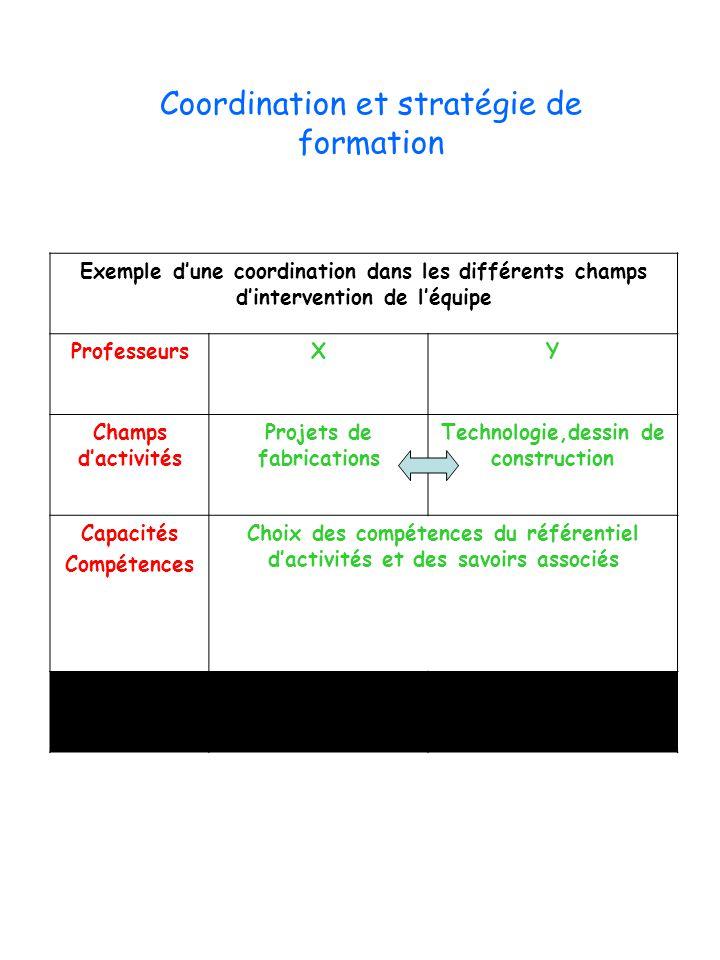 Exemple d'une coordination dans les différents champs d'intervention de l'équipe ProfesseursXY Champs d'activités Projets de fabrications Technologie,
