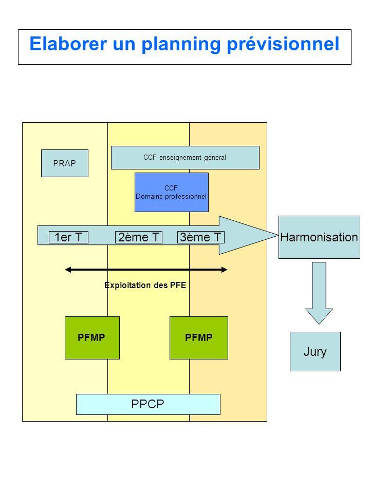 Elaborer un planning prévisionnel PFMP CCF Domaine professionnel Exploitation des PFE Jury Harmonisation 1er T2ème T3ème T PRAP CCF enseignement génér