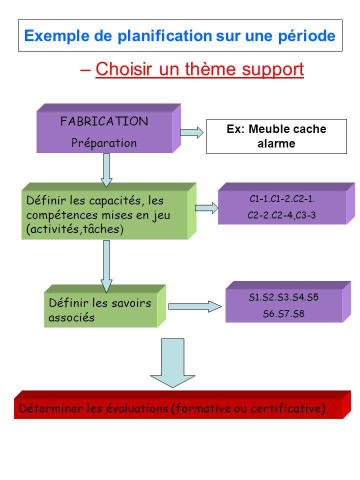Exemple de planification sur une période –Choisir un thème support Ex: Meuble cache alarme Définir les capacités, les compétences mises en jeu (activi