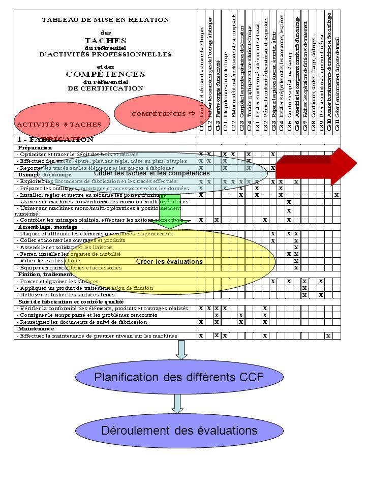 Cibler les tâches et les compétences Créer les évaluations Planification des différents CCF Déroulement des évaluations