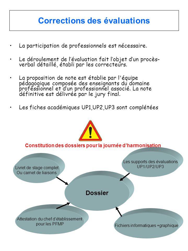 Corrections des évaluations •La participation de professionnels est nécessaire. •Le déroulement de l'évaluation fait l'objet d'un procès- verbal détai