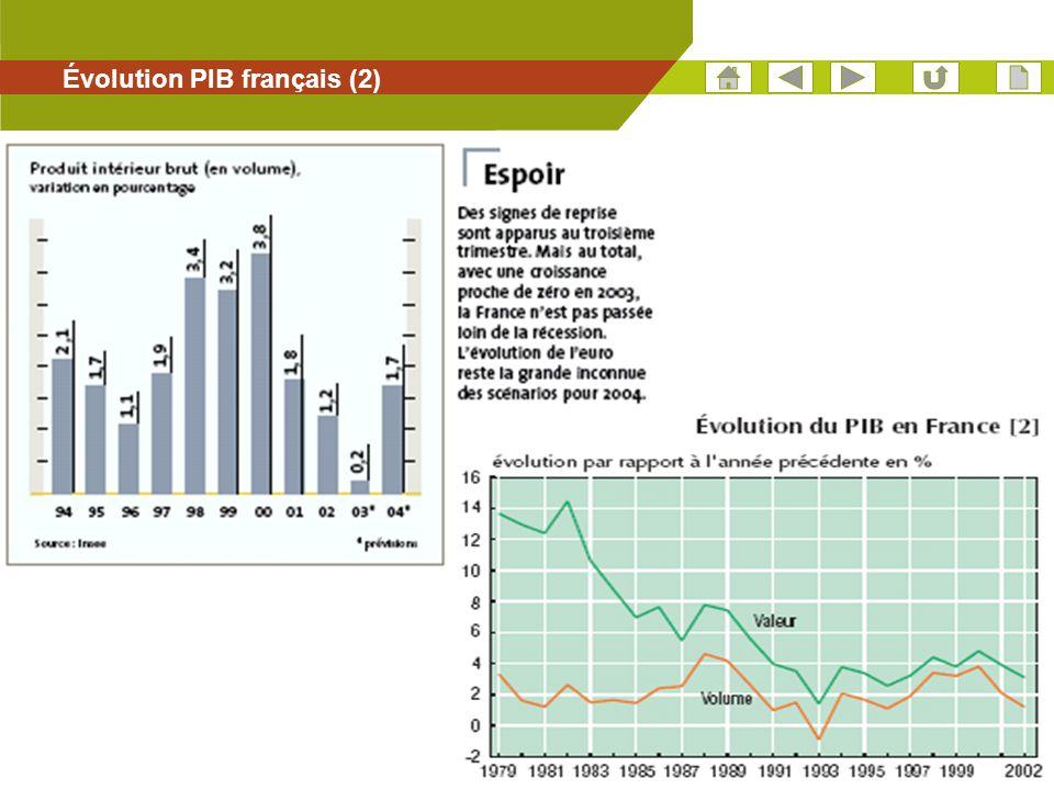 21 Évolution PIB français (2)