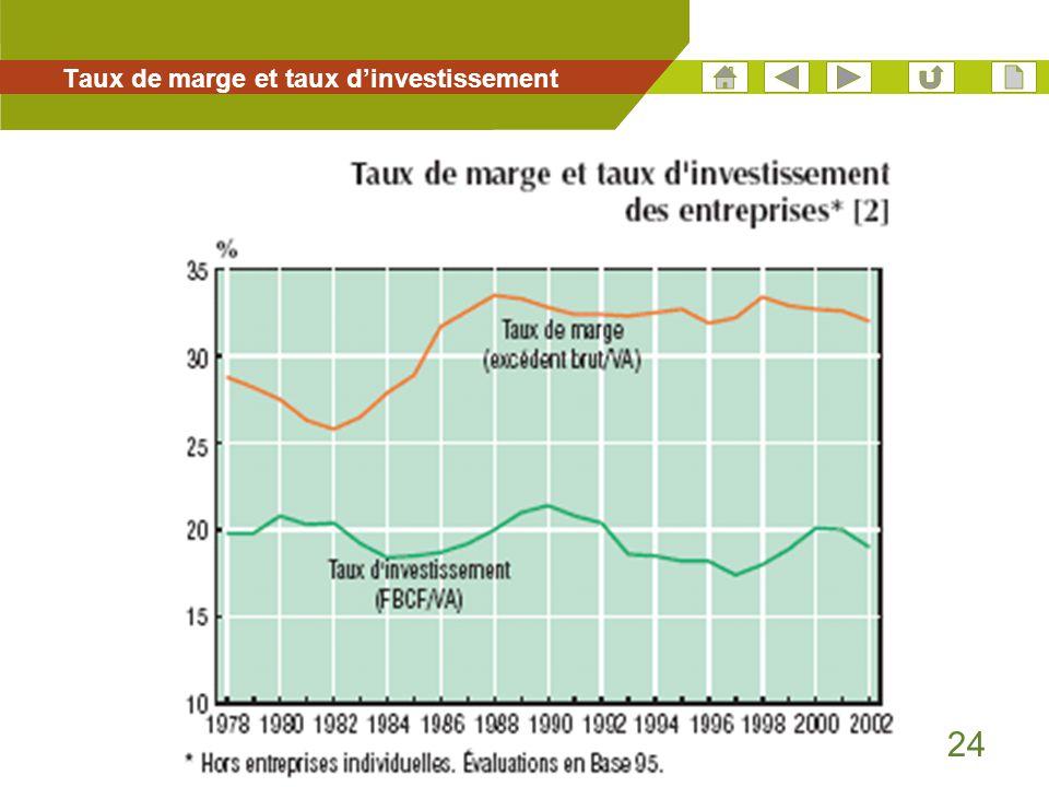 24 Taux de marge et taux d'investissement
