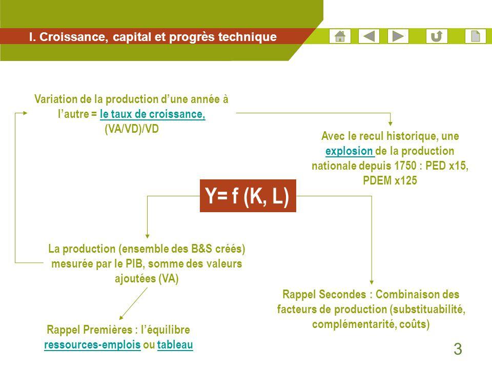 3 I. Croissance, capital et progrès technique Rappel Secondes : Combinaison des facteurs de production (substituabilité, complémentarité, coûts) La pr