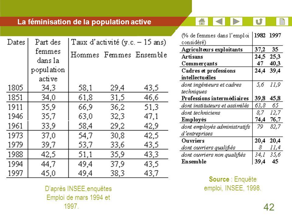 42 La féminisation de la population active D'après INSEE,enquêtes Emploi de mars 1994 et 1997. Source : Enquête emploi, INSEE, 1998.