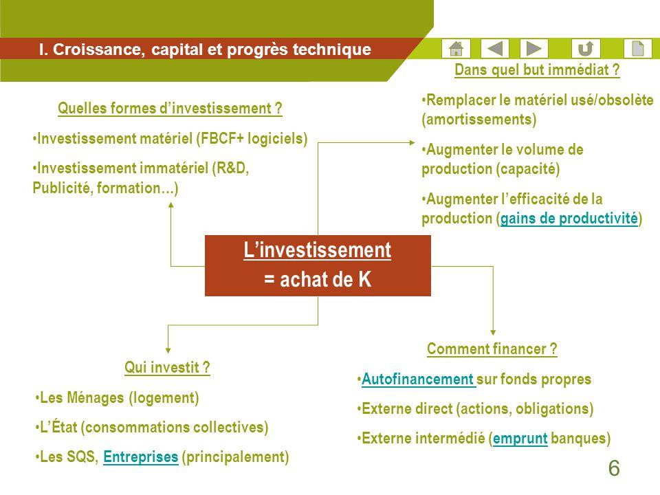 6 I. Croissance, capital et progrès technique L'investissement = achat de K Comment financer ? • Autofinancement sur fonds propres Autofinancement • E
