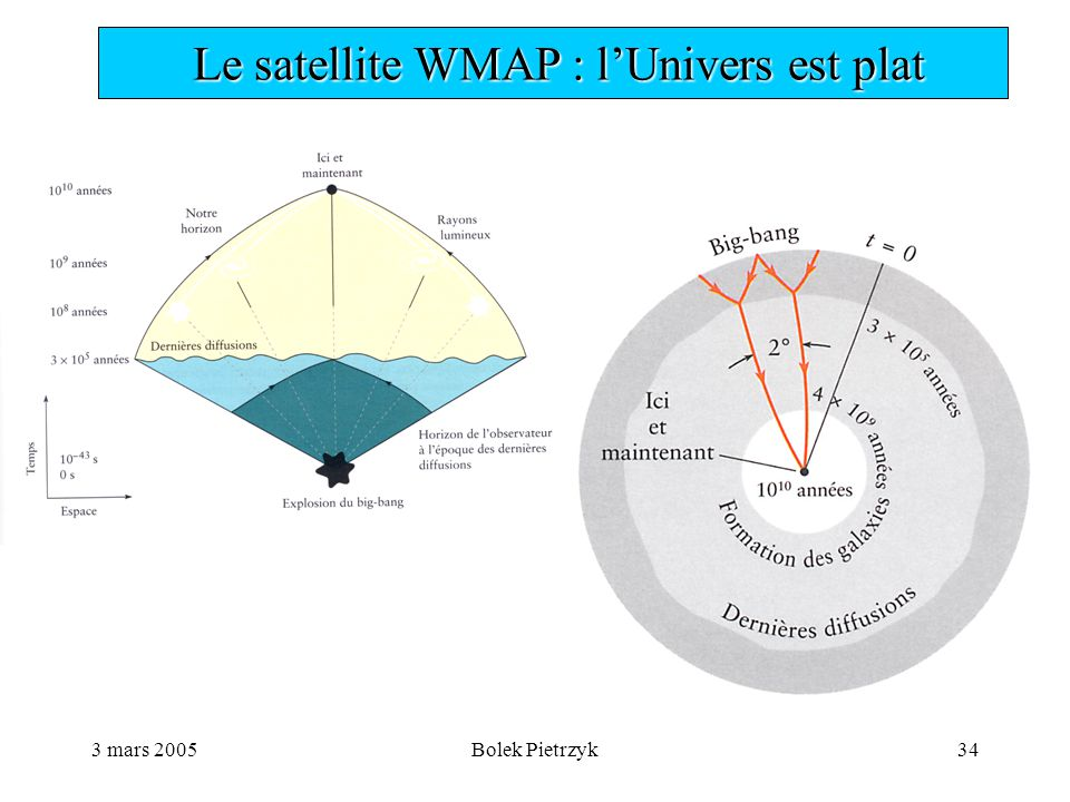 3 mars 2005Bolek Pietrzyk34  Le satellite WMAP : l'Univers est plat